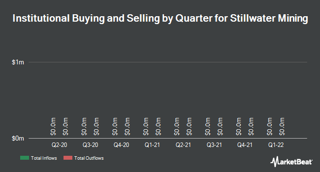 Institutional Ownership by Quarter for Stillwater Mining Company (NYSE:SWC)