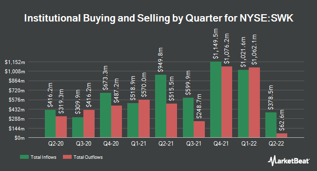 Institutional Ownership by Quarter for Stanley Black & Decker (NYSE:SWK)