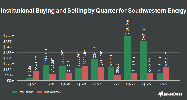 Institutional Ownership by Quarter for Southwestern Energy Company (NYSE:SWN)