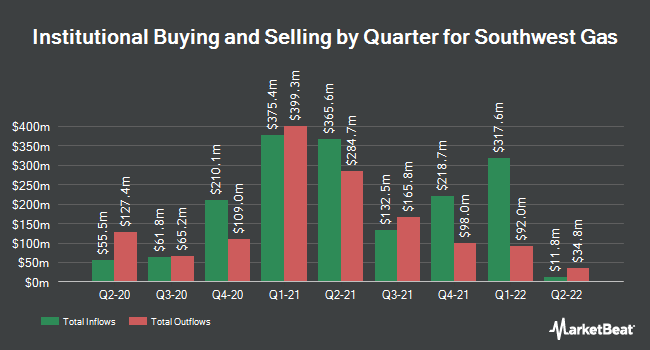 Institutional Ownership by Quarter for Southwest Gas (NYSE:SWX)