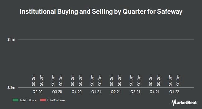 Institutional Ownership by Quarter for Safeway (NYSE:SWY)