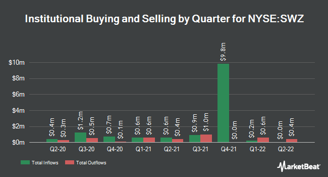 Institutional Ownership by Quarter for Swiss Helvetia Fund (NYSE:SWZ)