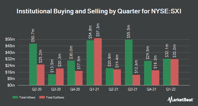Institutional Ownership by Quarter for Standex International Corporation (NYSE:SXI)