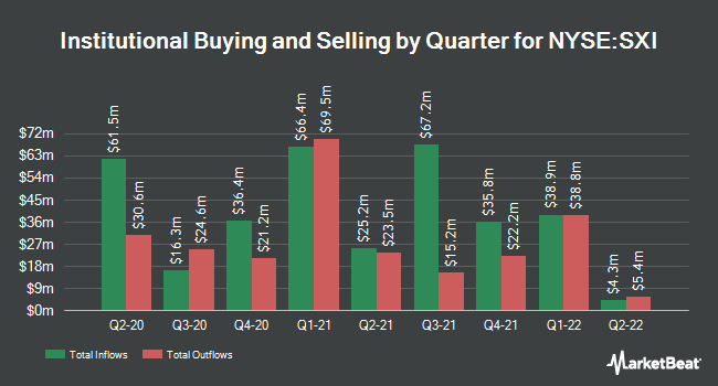 Institutional Ownership by Quarter for Standex Int`l (NYSE:SXI)