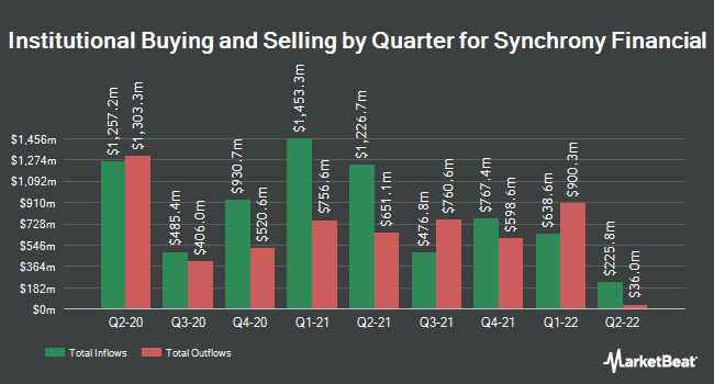 Institutional Ownership by Quarter for Synchrony Financial (NYSE:SYF)