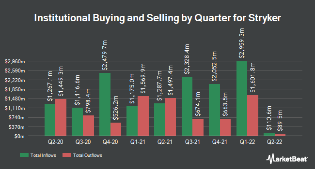 Institutional Ownership by Quarter for Stryker Corporation (NYSE:SYK)