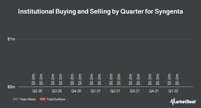 Institutional Ownership by Quarter for Syngenta AG (NYSE:SYT)