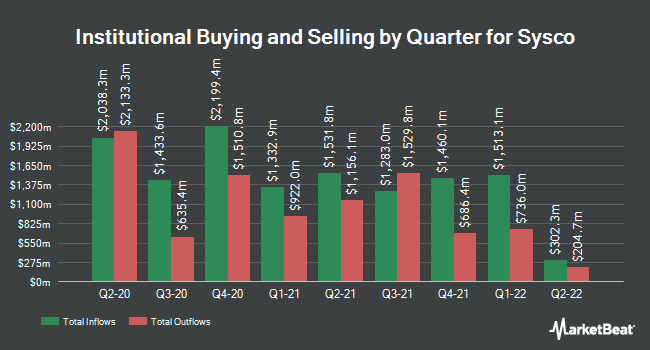 Institutional Ownership by Quarter for Sysco Corporation (NYSE:SYY)