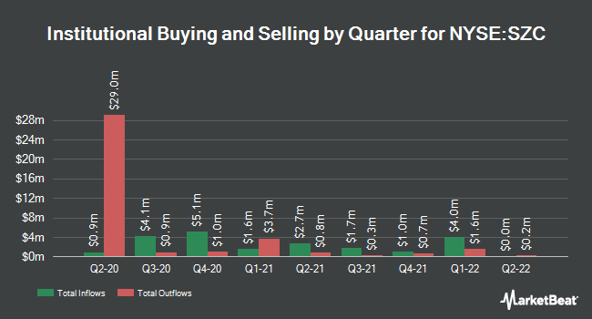 Institutional Ownership by Quarter for CUSHING RENAISS/COM (NYSE:SZC)