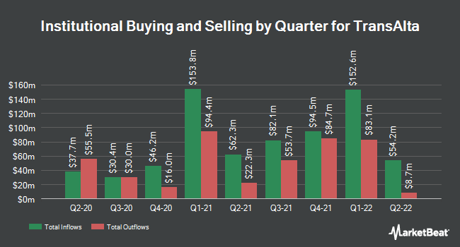 Institutional Ownership by Quarter for TransAlta (NYSE:TAC)