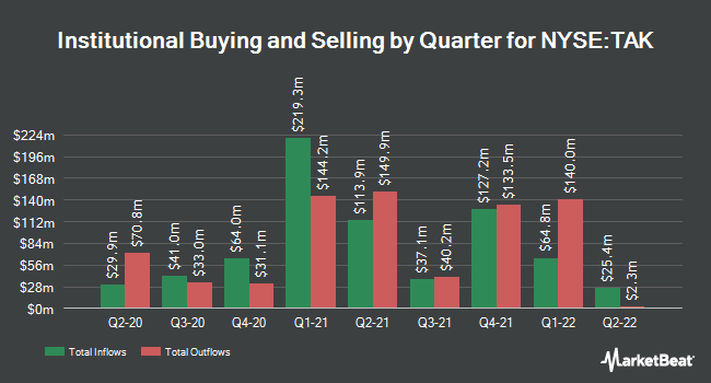 Institutional Ownership by Quarter for Takeda Pharmaceutical (NYSE:TAK)