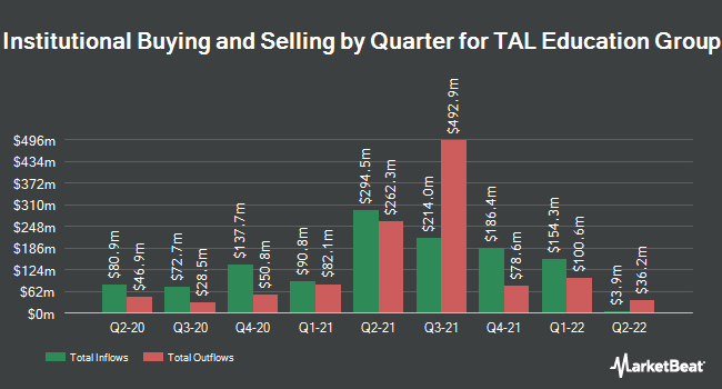 Institutional Ownership by Quarter for TAL Education Group (NYSE:TAL)