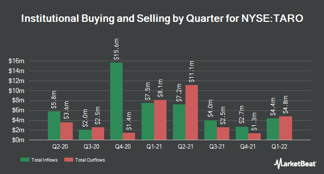 Institutional Ownership by Quarter for Taro Pharmaceutical Industries (NYSE:TARO)