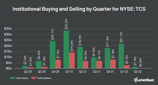 Institutional Ownership by Quarter for Container Store Group (NYSE:TCS)