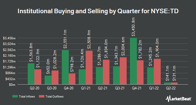 Institutional Ownership by Quarter for Toronto-Dominion Bank (NYSE:TD)