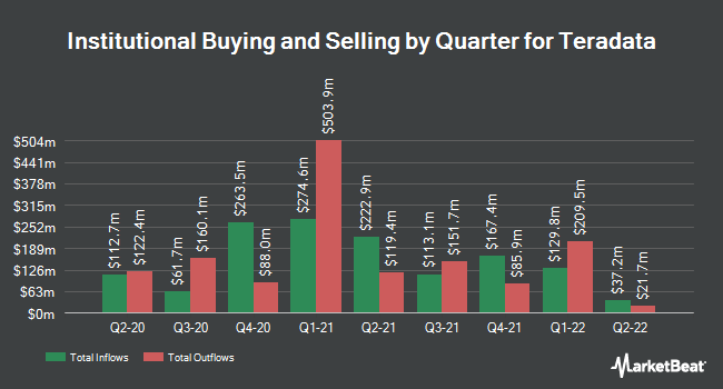 Institutional Ownership by Quarter for Teradata (NYSE:TDC)