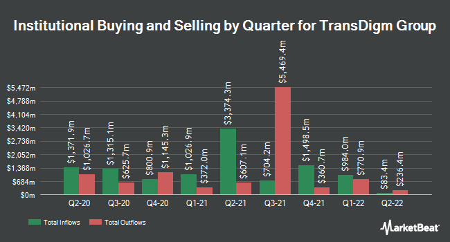 Institutional Ownership by Quarter for Transdigm Group Incorporated (NYSE:TDG)