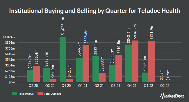 Institutional Ownership by Quarter for Teladoc Health (NYSE:TDOC)