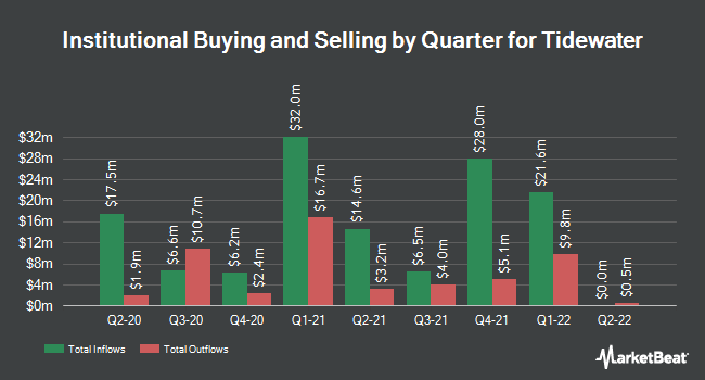 Institutional Ownership by Quarter for TIDEWATER INC (NYSE:TDW)