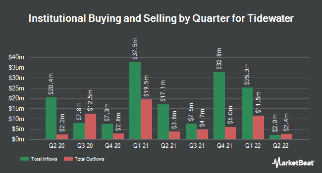 Institutional Ownership by Quarter for Tidewater (NYSE:TDW)