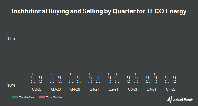 Institutional Ownership by Quarter for TECO Energy (NYSE:TE)
