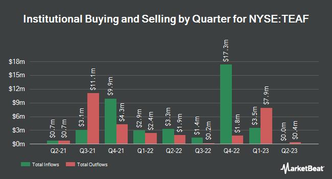 Institutional Ownership by Quarter for TORTOISE ESSENT/COM SH BEN INT (NYSE:TEAF)