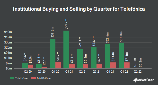 Institutional Ownership by Quarter for Telefonica SA (NYSE:TEF)