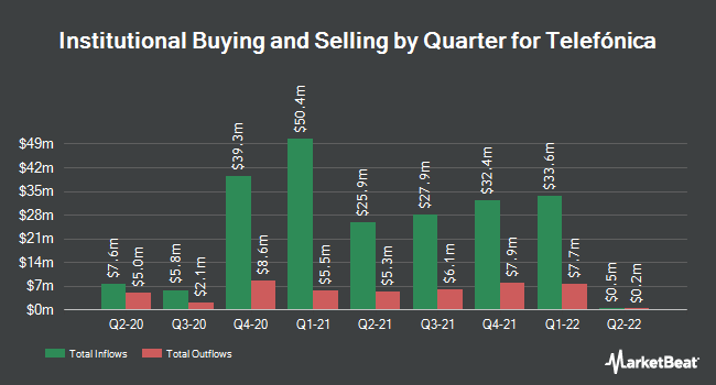 Institutional Ownership by Quarter for Telefonica (NYSE:TEF)