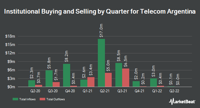 Institutional Ownership by Quarter for Telecom Argentina Stet - France Telecom S.A. (NYSE:TEO)