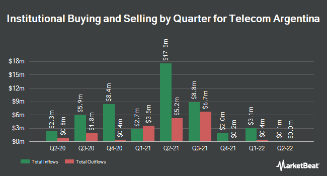Institutional ownership quarterly for Telecom Argentina (NYSE: TEO)