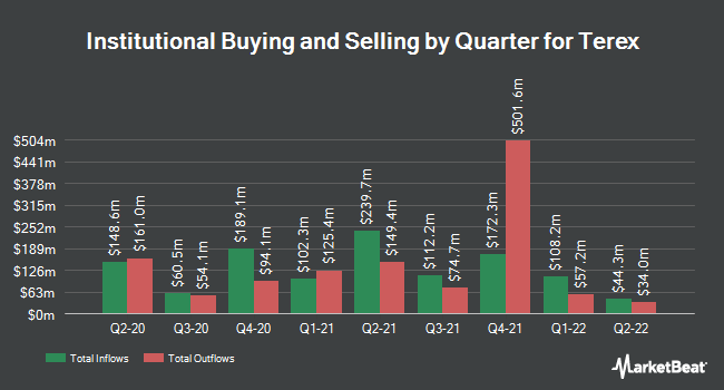 Institutional Ownership by Quarter for Terex Corporation (NYSE:TEX)
