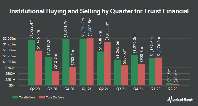 Institutional Ownership by Quarter for Truist Financial (NYSE:TFC)