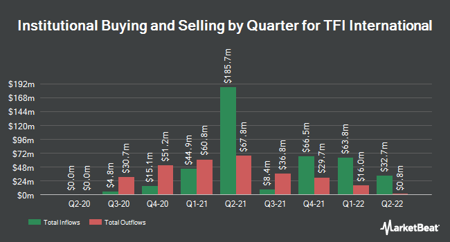 Institutional Ownership by Quarter for TFI International (NYSE:TFII)
