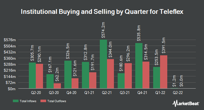 Institutional Ownership by Quarter for Teleflex Incorporated (NYSE:TFX)