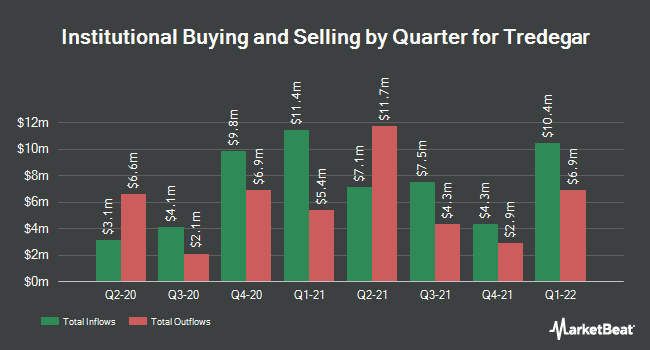 Institutional Ownership by Quarter for Tredegar Corporation (NYSE:TG)