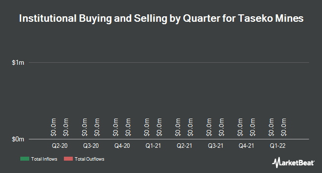 Institutional Ownership by Quarter for Taseko Mines Ltd (NYSE:TGB)