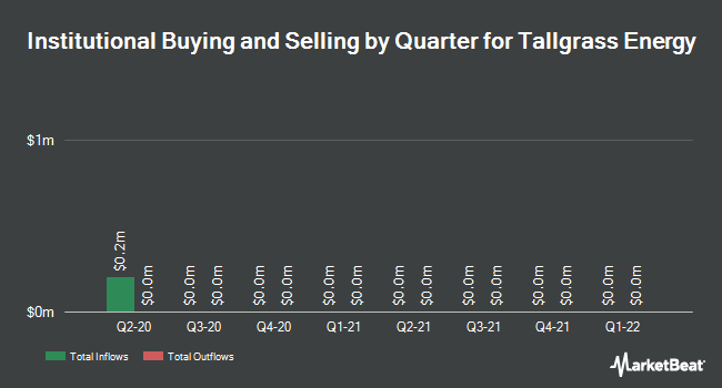 Institutional Ownership by Quarter for Tallgrass Energy (NYSE:TGE)