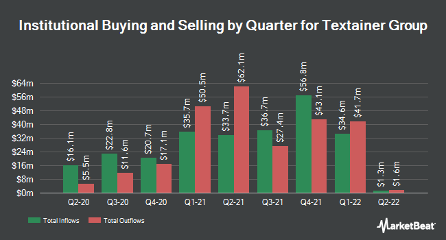Institutional Ownership by Quarter for Textainer Group (NYSE:TGH)