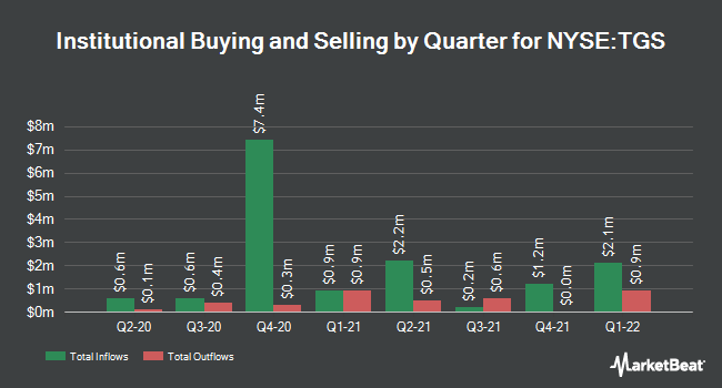 Institutional Ownership by Quarter for Transportadora de Gas del Sur (NYSE:TGS)