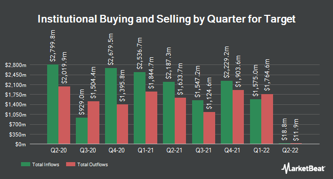 Institutional Ownership by Quarter for Target Corporation (NYSE:TGT)