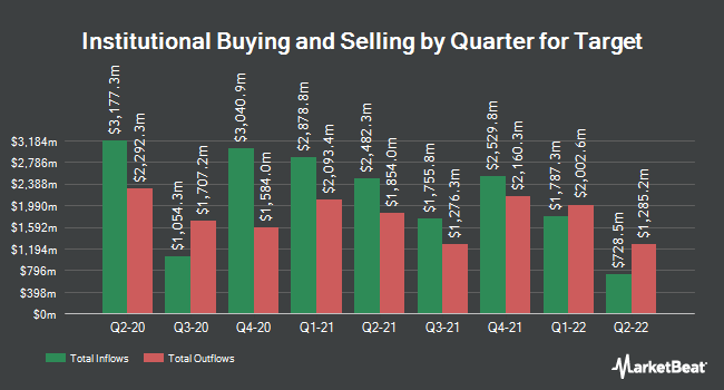 Institutional Ownership by Quarter for Target (NYSE:TGT)
