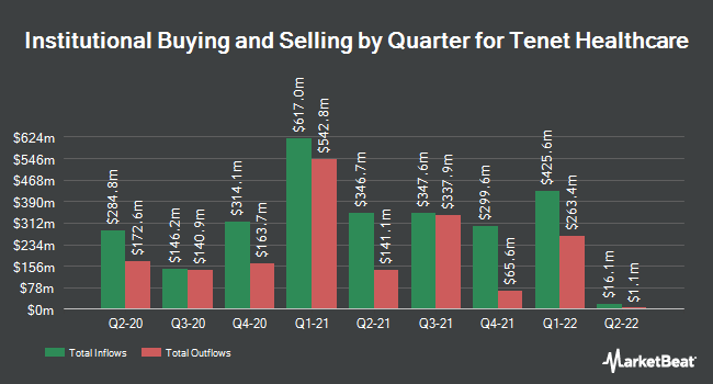 Institutional Ownership by Quarter for Tenet Healthcare Corporation (NYSE:THC)