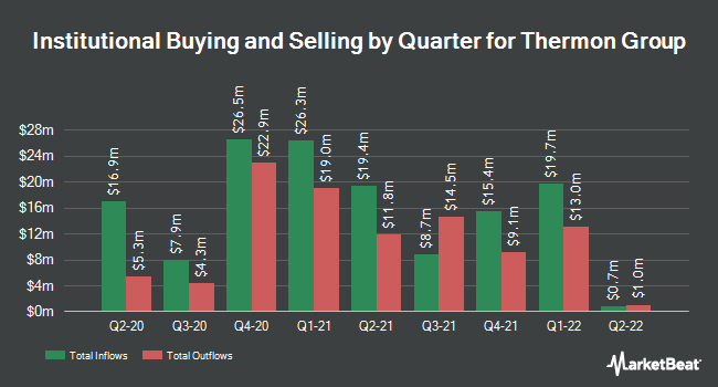 Institutional Ownership by Quarter for Thermon Group Holdings (NYSE:THR)