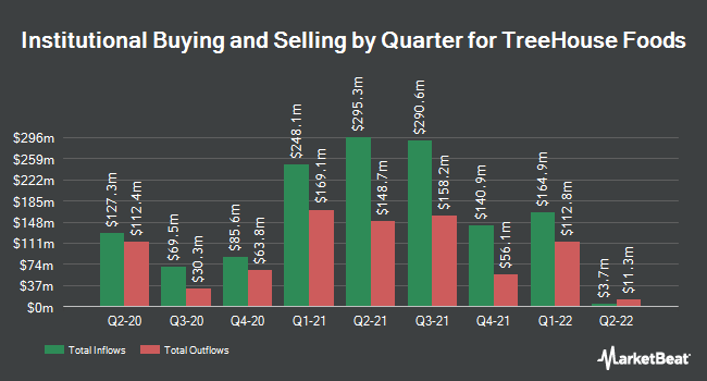 Institutional Ownership by Quarter for Treehouse Foods (NYSE:THS)