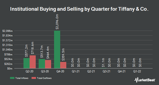 48000782d44b Institutional Ownership by Quarter for Tiffany   Co. (NYSE TIF). Receive  News   Ratings ...