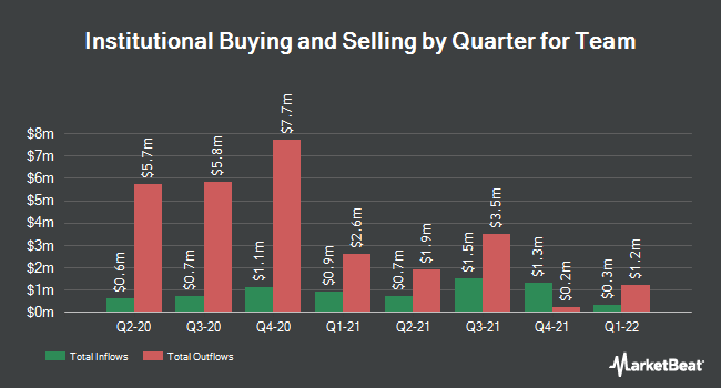 Institutional Ownership by Quarter for Team (NYSE:TISI)