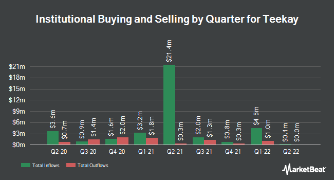 Institutional Ownership by Quarter for Teekay (NYSE:TK)