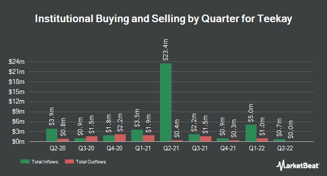 Institutional Ownership by Quarter for Teekay Corporation (NYSE:TK)