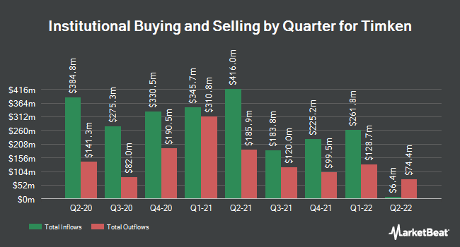 Institutional Ownership by Quarter for Timken Company (The) (NYSE:TKR)