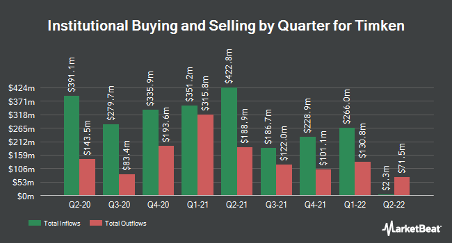Institutional Ownership by Quarter for Timken (NYSE:TKR)